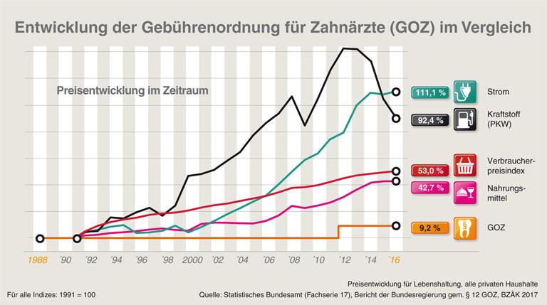 Entwicklung der Gebührenordnung für Zahnärzte (GOZ) im Vergleich