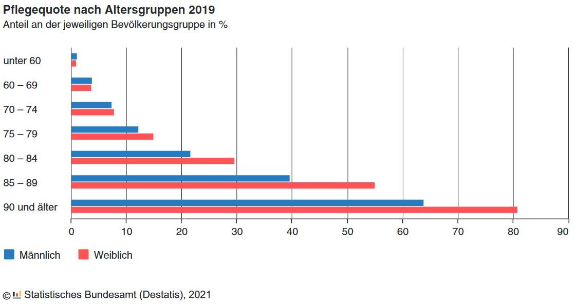 Pflegequote nach Altersgruppen 2019